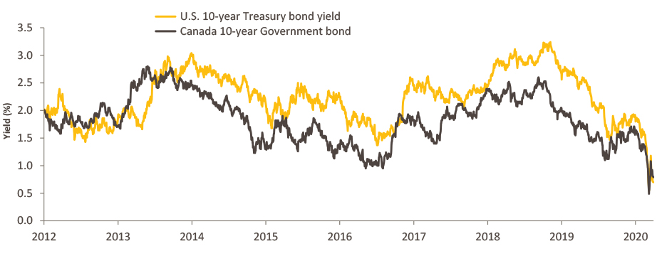 As this chart illustrates, the yield on Canadian bonds and U.S. Treasuries fell sharply when central banks cut interest rates.