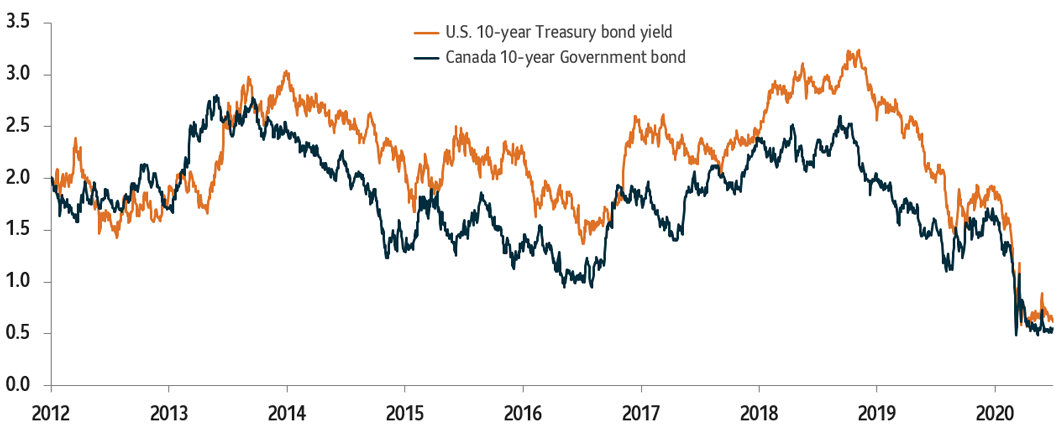 Chart 4:  Shows how bond yields performed in Q2