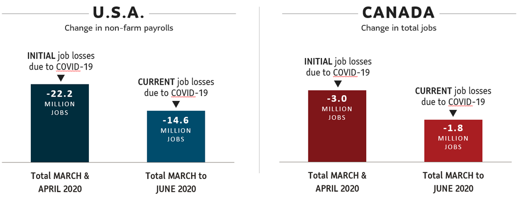 Chart 5: Compares number of jobs lost in the pandemic in Canada and the U.S.