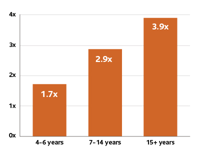 In 4-6 years - 1.7 times increase; in 7-14 years - 2.9 times increase; in 15+ years - 3.9 times increase.