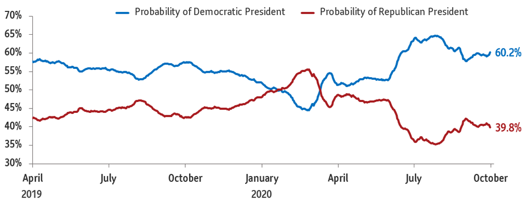 Chart 2: The graph compares opinion polls showing support for Democrat Joe Biden and President Donald Trump