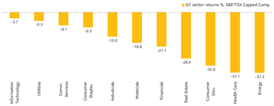 This chart shows how the different sectors that make up the S&P/TSX Composite Index performed in Q1 2020.
