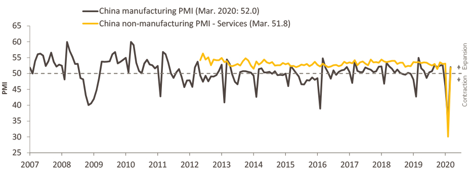 This chart shows how China's Purchasing Managers Index, a key economic indicator, fell in Q1 2020.