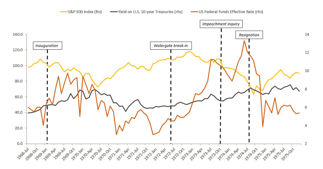 The graph compares the performance of three economic indicators from the time President Richard Nixon was elected to his resignation. The three indicators used include the Fed rate, performance of the S&P500 and the yield on U.S. 10-year Treasuries.