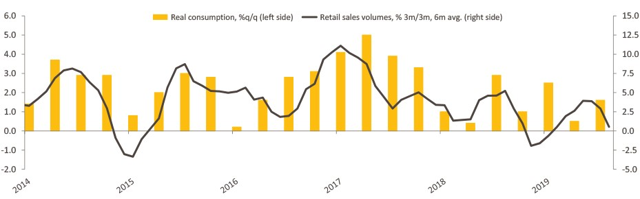 Chart compares retail sales and consumption from 2014 to the present day.