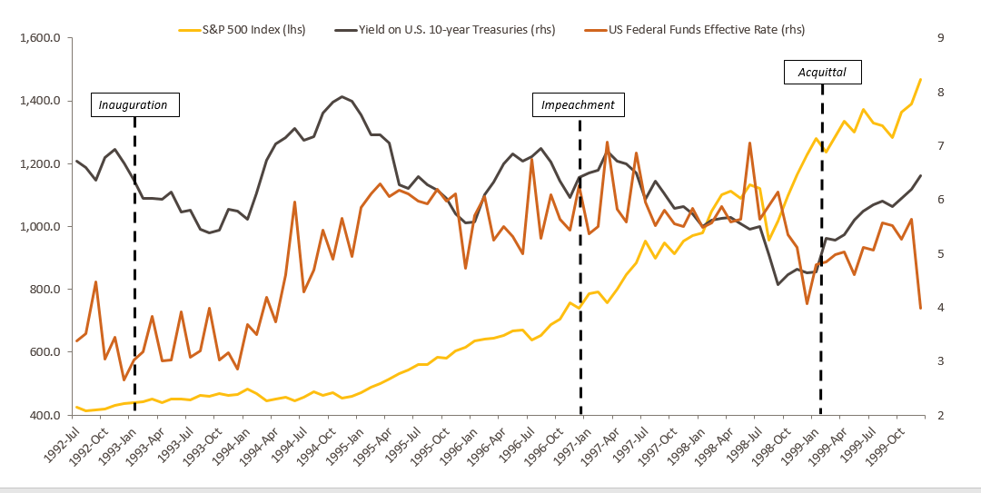 The graph compares the performance of three economic indicators from the time President Bill Clinton was elected to his acquittal. The three indicators used include the Fed rate, performance of the S&P500 and the yield on U.S. 10-year Treasuries.