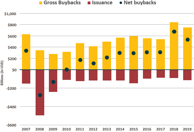 This graph shows the net buybacks of all companies in the S&P 500 index. There was a bottom of around negative 280 billion $ USD in 2008 and then a trend upwards until the latest figure of 580 billion $ USD in 2019.