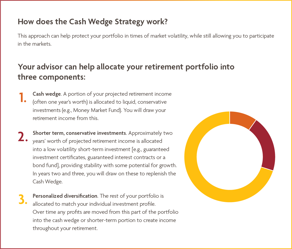 Cash Wedge Startegy Charts
