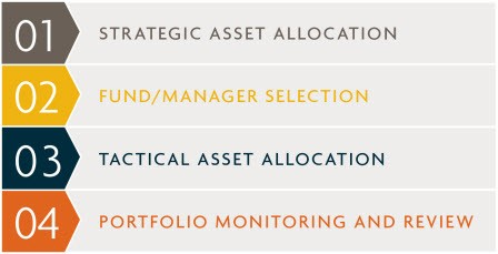 1: Strategic Asset Allocation 2: Fund/ Manager Selection Process 3: Tactical Asset Allocation 4: Portfolio Monitoring and Review
