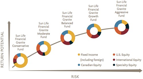 Asset Mixes for each Risk Profile