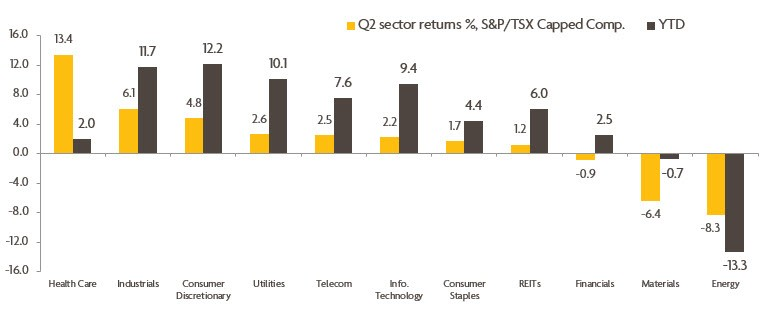 Chart 2: Showing biggest three sectors decline
