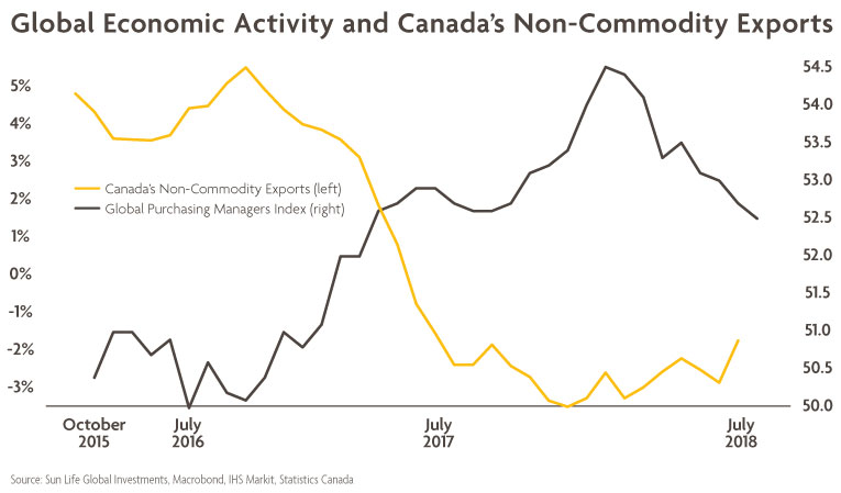 Global Economic Activity and Canada's Non-Commodity Exports